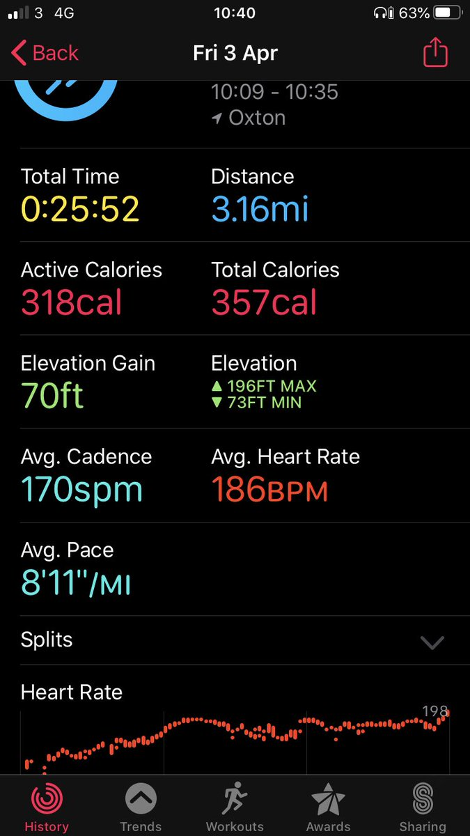 Anyone I've played footy with will know I have 2 speeds, tracking back = slow... chasing a through ball = rapid. Never been a fan of any distance running. If you've not ran in a while give it a go, see if you can beat my time. #running #5k #FridayFeeling #health
