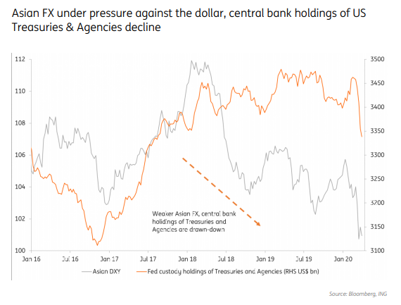 Really Interesting Fx Note From
