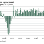 Image for the Tweet beginning: Employment declined by 713K in