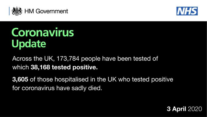coronavirus update: 173,784 people tested. 38,168 tested positive. 3,605 have sadly died.