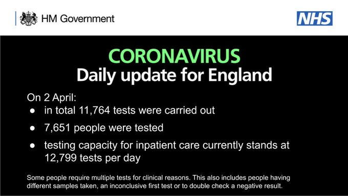 Testing update for England: 11,764 tests. 7,651 people tested. 12,799 testing capacity.