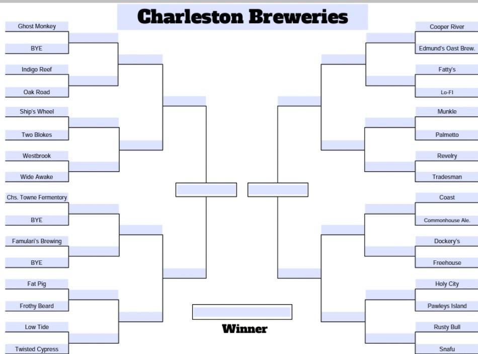 We love all of our local breweries (and cidery). We did this alphabetically and geographically as best as we could. This is for FUN.  Going live with the upper left bracket later today. Spread the word. #charleston #beer #drinklocal #craftbeers pic.twitter.com/eRzNyRXt6p