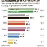 """Image for the Tweet beginning: Von wegen """"Besserverdienerpartei"""":   """"während bei"""