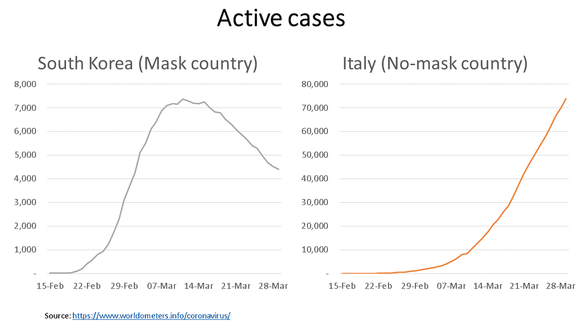Italy and S Korea had similar trajectories early on. Then, in late Feb, the gov stepped in to ensure everyone could get a mask. See the result!With >40 papers, results from Czechia, 2 new papers in Nature, only 5 deaths in all Taiwan, & more, we see that masks work. #Masks4All