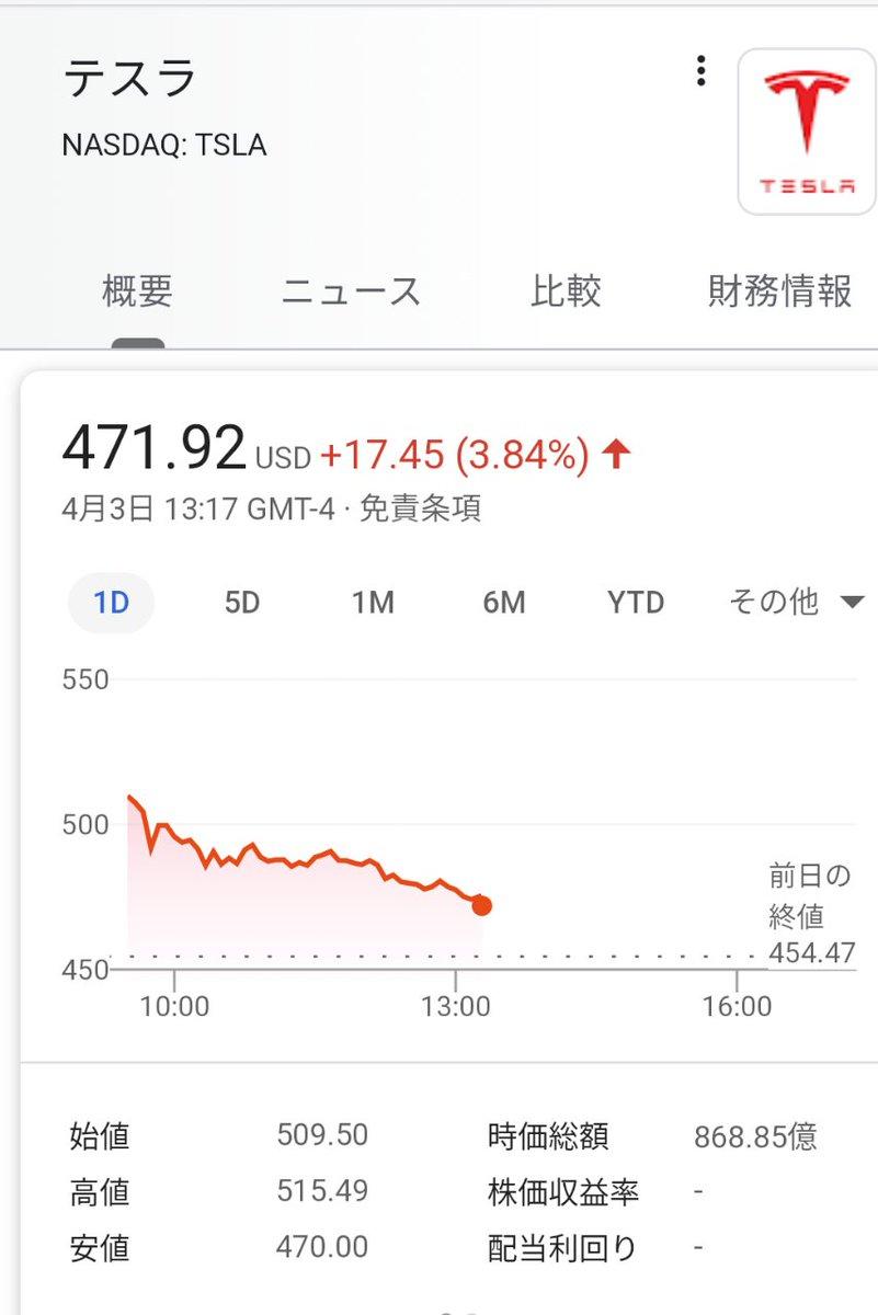 テスラ +3.8%高テスラのQ1販売台数は予想を上回る8万8400台   TechCrunch Japan