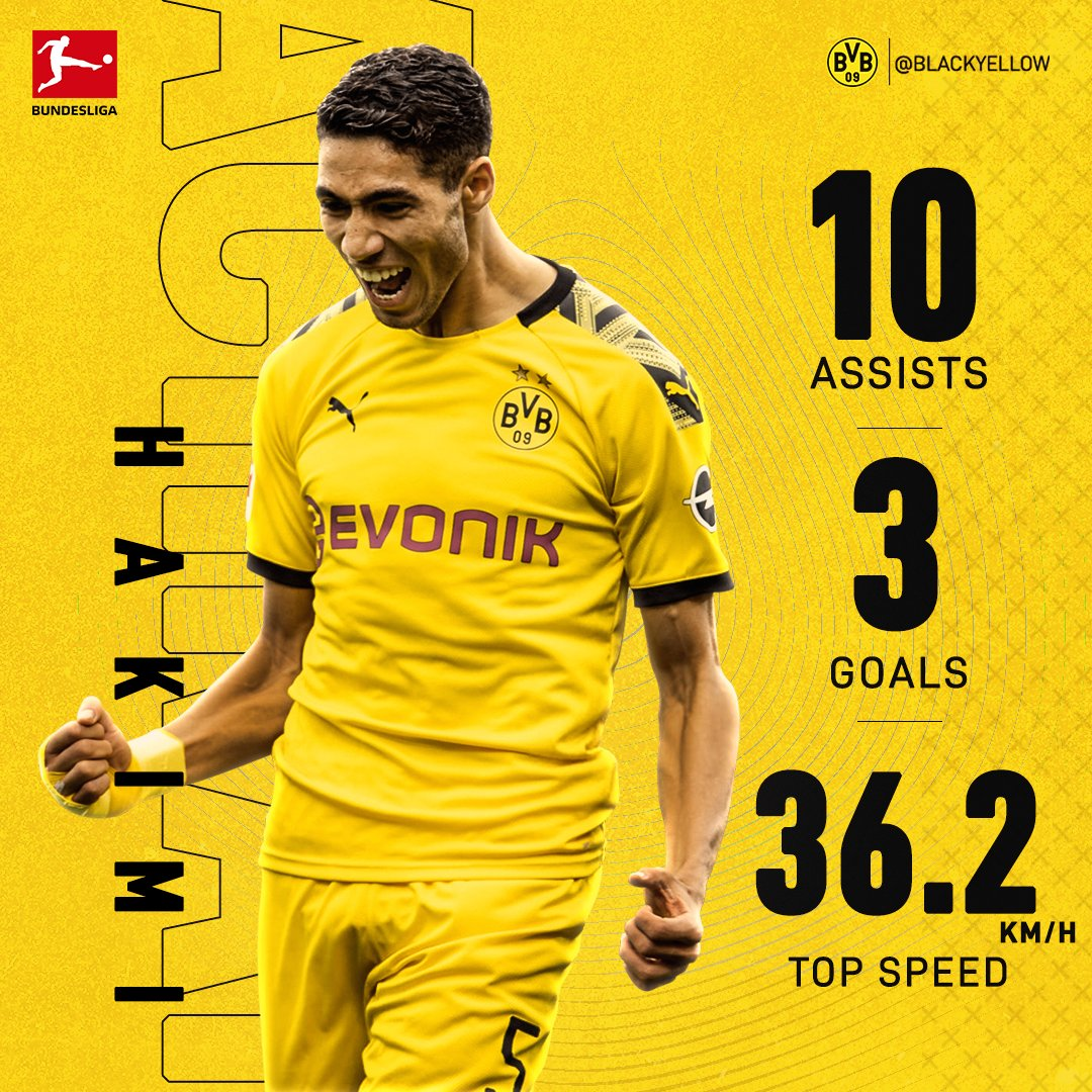 BVB Stat Update: Achraf Hakimi 🇲🇦 Electrifying ⚡️