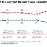 Image for the Tweet beginning: Strong disapproval of Trump's handling