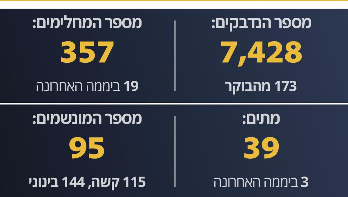 The pandemic in Israel: 7428 infected, 39 dead.