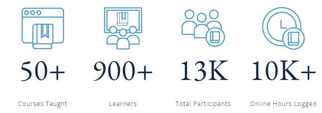 In March, #UNCPharmacy successfully transitioned classes and programs completely online for a student body of approximately 100 postdoctoral fellows, and more than 800 Pharm.D., Ph.D., and M.S. students. Together while a part, we are Advancing Medicine for Life. https://t.co/DjvE…