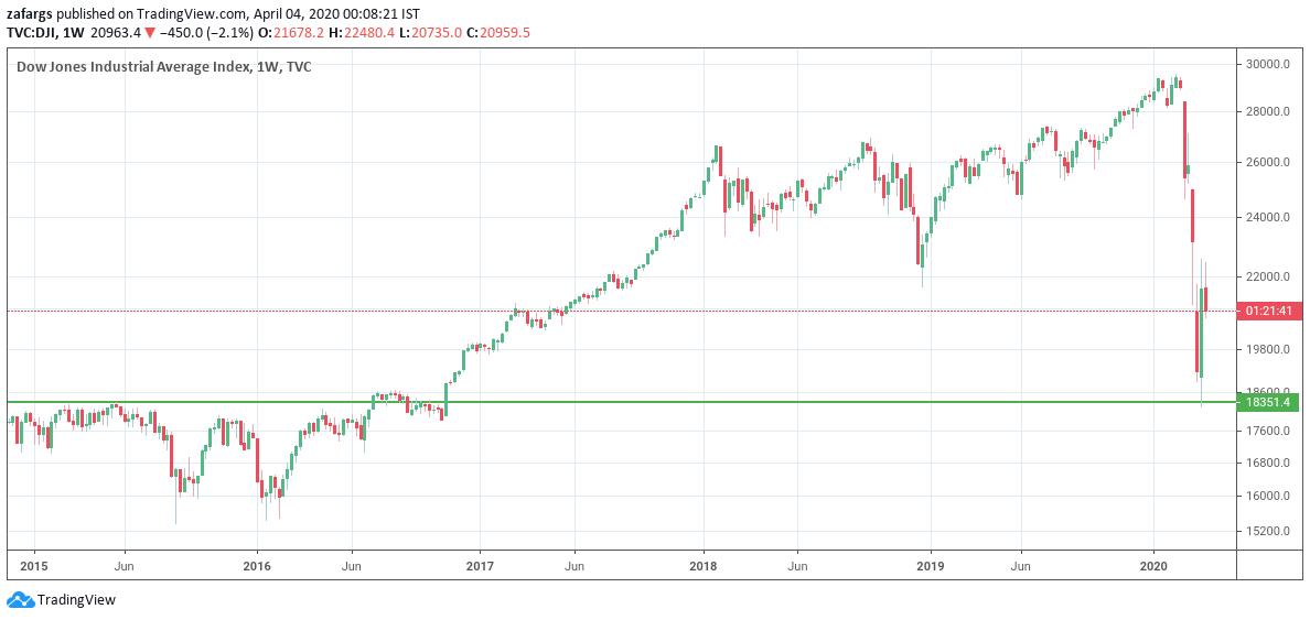 "5 Weeks Took The Price Back By 5 Years  ""Sab Yaad Rakha Jayega""  #DowJones #Nifty #March2020pic.twitter.com/6bjzSDIpwN"