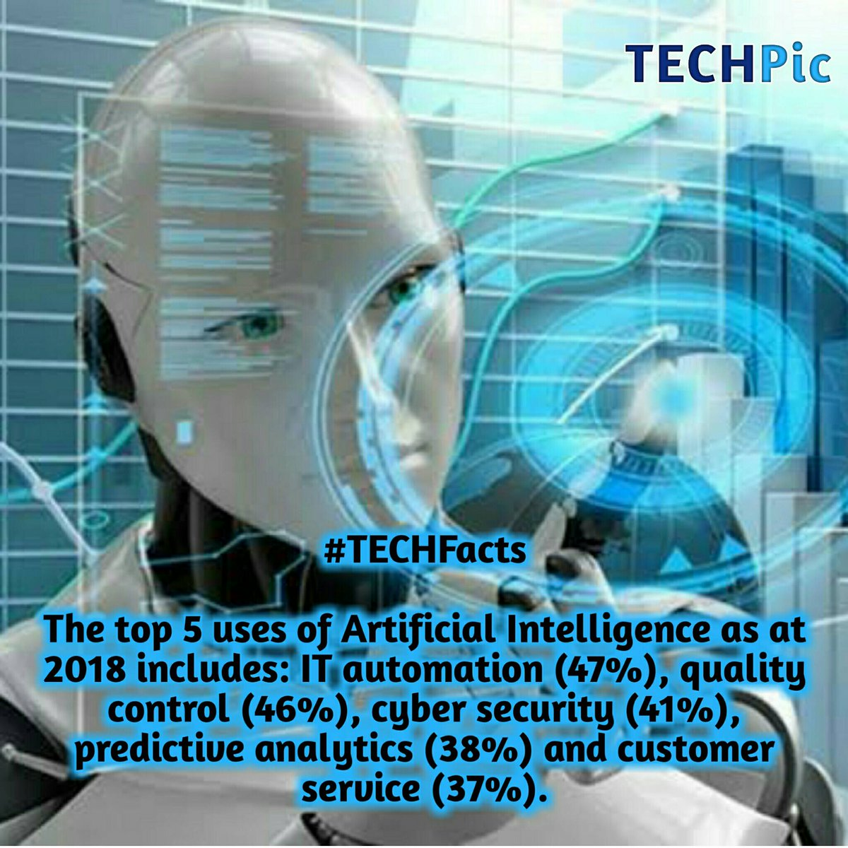 #TECHFacts  The top 5 uses of Artificial Intelligence as at 2018 includes: IT automation (47%), quality control (46%), cyber security (41%), predictive analytics (38%) and customer service (37%). pic.twitter.com/WjvtGct0ff