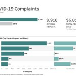 Image for the Tweet beginning: Latest data on Coronavirus-related complaints