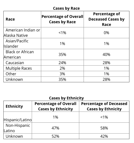 Michigan has just started reporting on coronavirus cases by race.  African Americans are 14% of that state's population but 40% of deaths.  This pandemic is reflecting--and exacerbating--inequality.  NYC should publish this data as well, so we get the picture here.