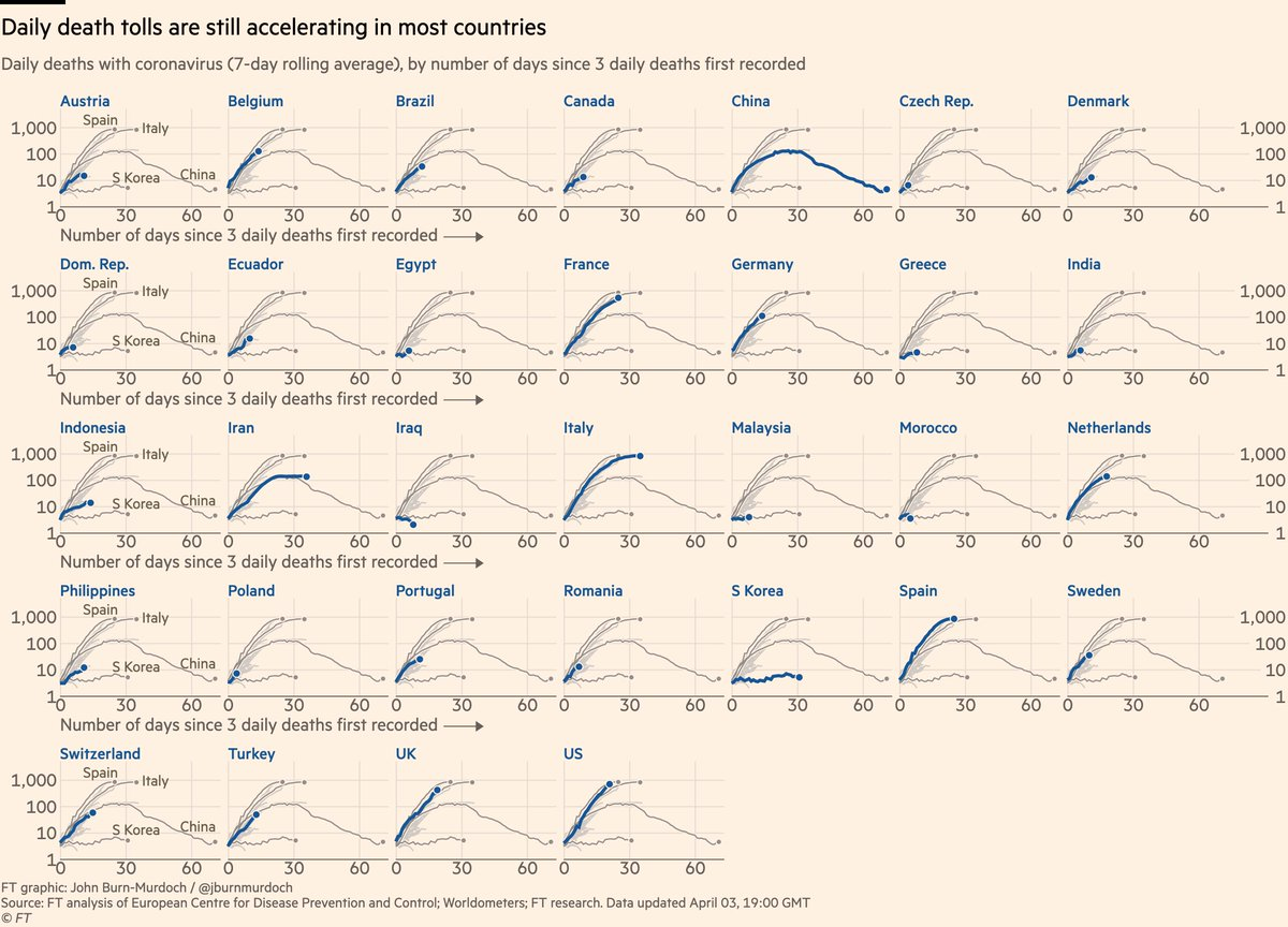 Now small multiples for daily new deaths: • Canada still on a much shallower curve than the US • Germany still roughly tracking Italy • Much flatter curves in warmer and more humid countries (Egypt, Iraq, Malaysia, Morocco) <br>http://pic.twitter.com/cwnRXHaNWL