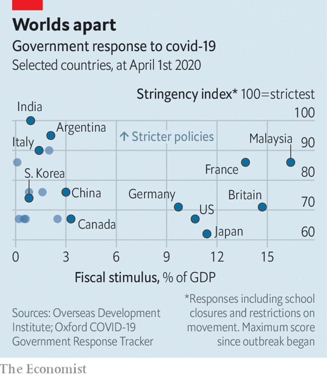 Karnvir Mundrey On Twitter Amongst All The Countries In The World India Has Adopted The Strictest Policies As Per This Chart Coronavirusindia Coronavirus Https T Co Qoafm4dbj9