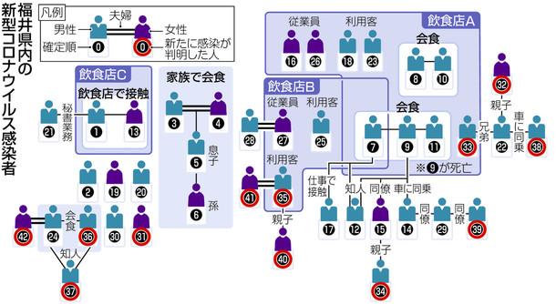 コロナ 感染 ウイルス 県 者 図 福井 相関