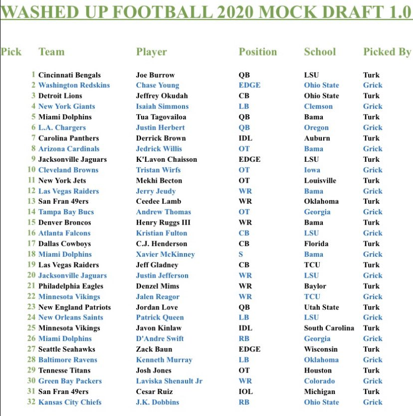 Our First Mock Draft Turk took even's, Grick took odd's. We switch next week. Tell us what ya think! #NFL #NFLDraft #NFLDraft2020 #mockdraft #nflmock #MockDraftESPN #football #podcast #podcaster #newpodcastpic.twitter.com/EW95zJSBNF