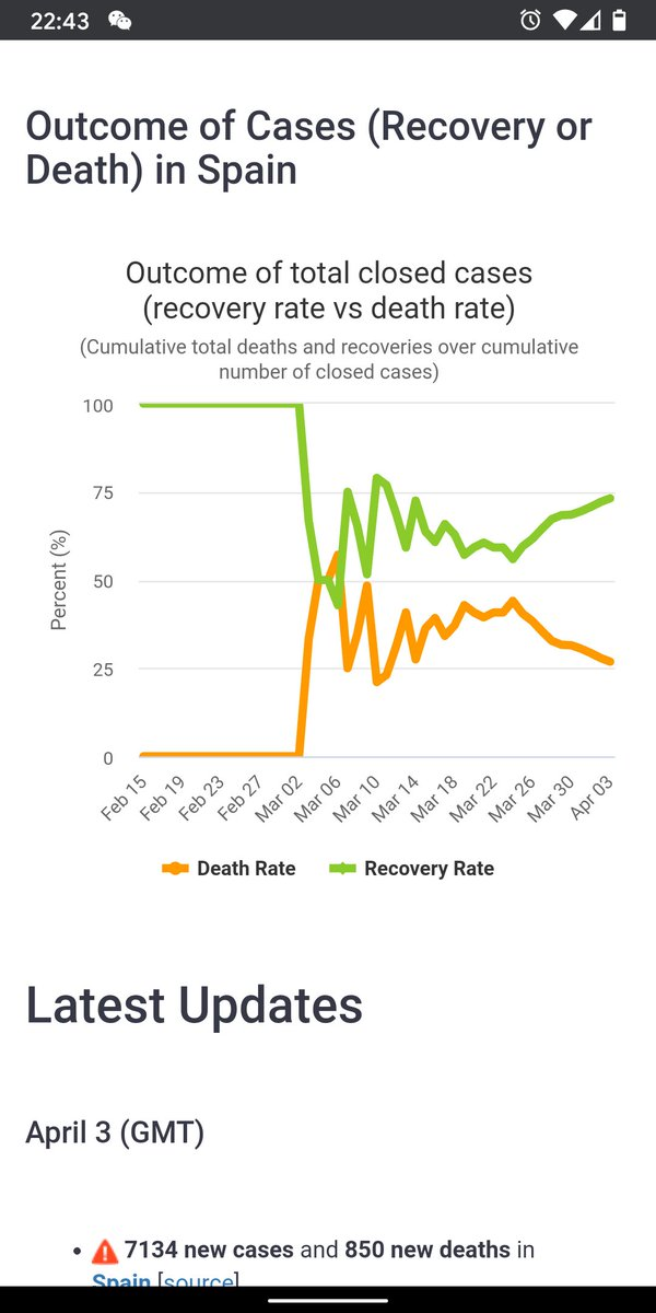 #Hydroxychloroquine turned the corner and flattened the curve for #Spain March 21 the trial that provides #Hydroxychloroquine to exposed contacts started, soon after the recovery rate vs death rate changed drastically, coincidence? Don't think so!pic.twitter.com/yWprSxxG4r