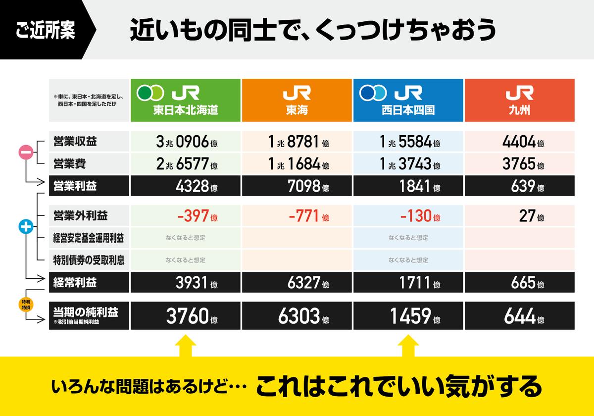 RT @chaostrain: JR北海道・JR四国はこのままだと鉄道を維持することができないので、解決策としてどこかと合併させてみました。 https://t.co/o1raekdvPJ