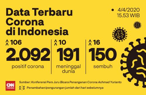 #DataTerbaruCorona Jubir pemerintah untuk penanganan corona, Achmad Yurianto menyatakan kasus positif bertambah 106 orang. Per Sabtu (4/4), total kasus menjadi 2.092 orang.  Berikut pernyataan selengkapnya:  #CNNIndonesia