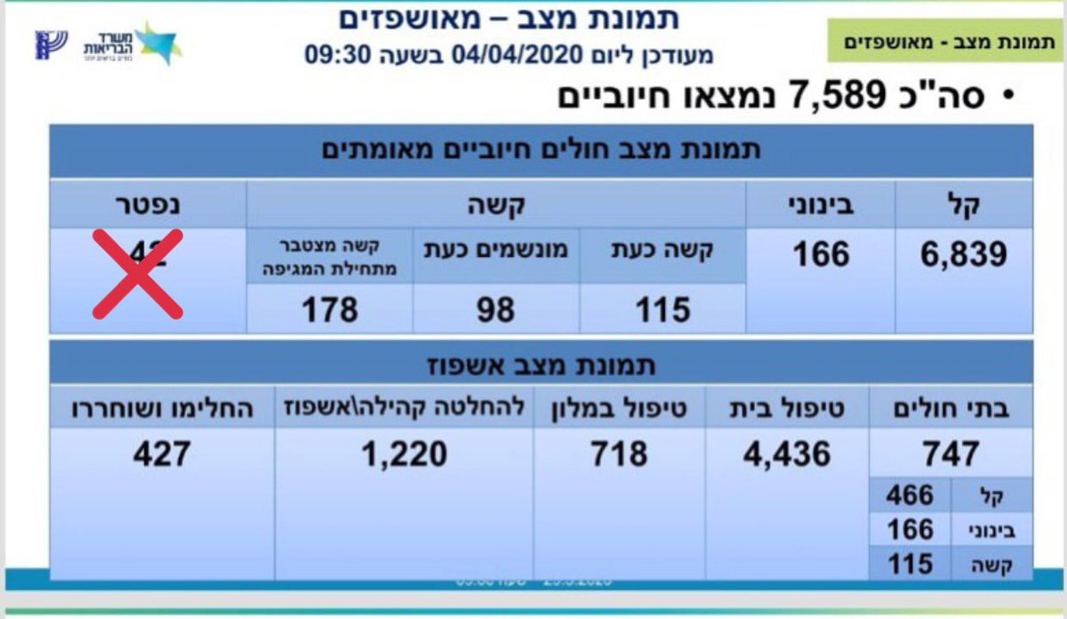Israel/Palestine updates: ISR: 7589 infections; 43 deaths PAL: 205 infections; 1 dead