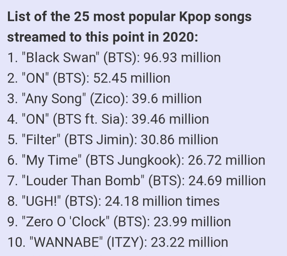 """200404 """"My Time"""" by Jungkook is the 6th most streamed K-Pop song of 2020 up to now on Spotify with 26.72M streams. <br>http://pic.twitter.com/RiGoSOGiiu"""