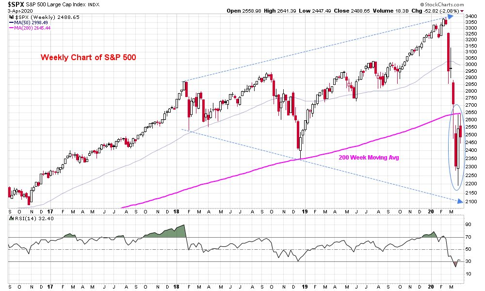 How #stockmarkets finish the week? L/T Not so good with #SPX500 below 200 W avg on Weekly chart for 3rd Week! S/T INTRADAY Not so bad with Accumulation Up since March 16 & VIX down while Price sideways :)so Maybe SPX can buy time & hold the 2200-2650 range for now.Time cures all!pic.twitter.com/S2PwNigZox