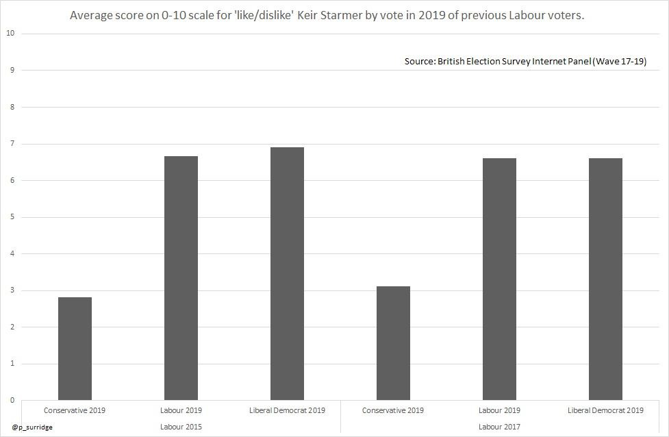Will the new Labour leader rebuild the red wall? It wont be easy (blog to follow later via @UKandEU but key points here) Much less positive view among Labour voters from 2015 or 2017 who went on to vote Conservative in 2019.