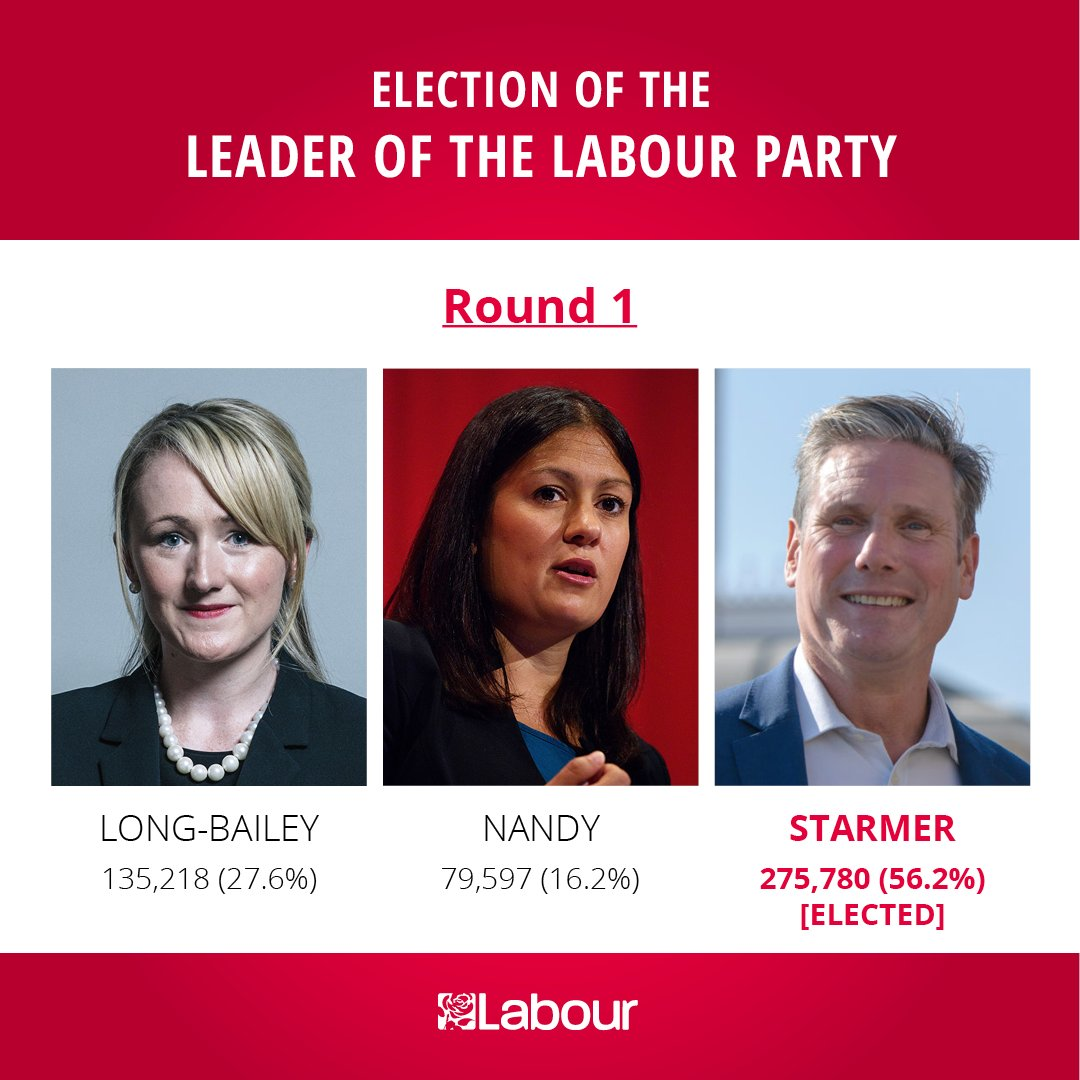 .@Keir_Starmer has been elected as Leader of the Labour Party with 56% of the vote. For full results, head to our website   http:// labour.org.uk/leadership2020 results  …  #LabourLeadership<br>http://pic.twitter.com/uc3r7NzdBb