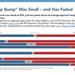 Image for the Tweet beginning: Today's polling shows Trump's small