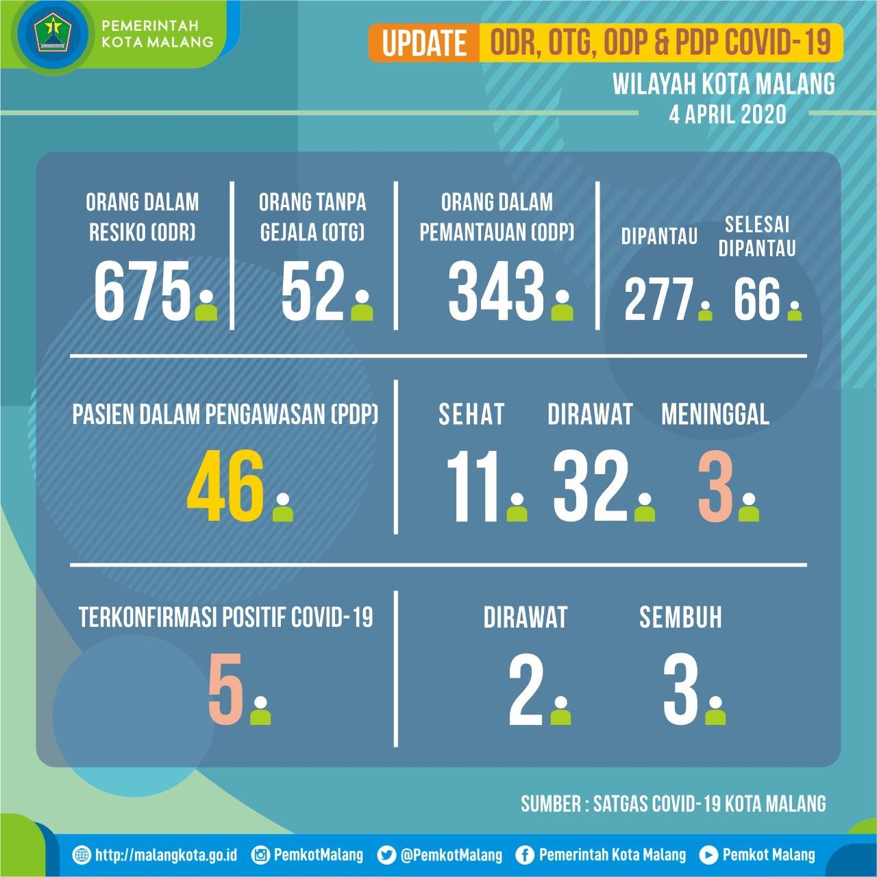 Grafis Update Corona di Kota Malang