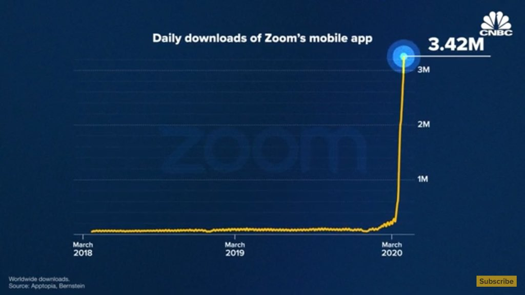 It's been a great year for zoom as a business with the numbers in these pictures. But this is also because of the immense value people and businesses are deriving from the great Product Eric Yuan and his team built over the years .  Photo credit: CNBC #lockdown #business pic.twitter.com/xqnghr33FN