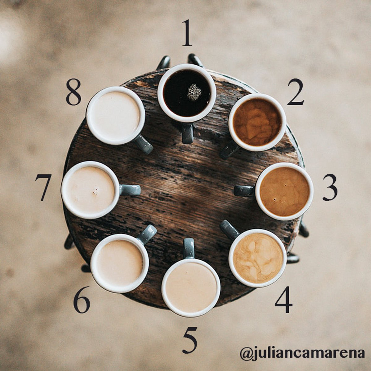 Which type of coffee drinker are you? ☕️