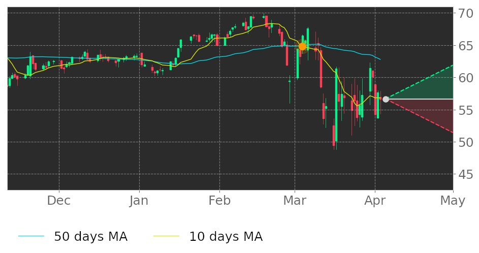 $MSEXs 10-day Moving Average crossed below its 50-day Moving Average on March 4, 2020. View odds for this and other indicators:  https://tickeron.com/go/1444364   #MiddlesexWater  #stockmarket  #stock  #technicalanalysis  #money  #trading  #investing  #daytrading  #news  #today
