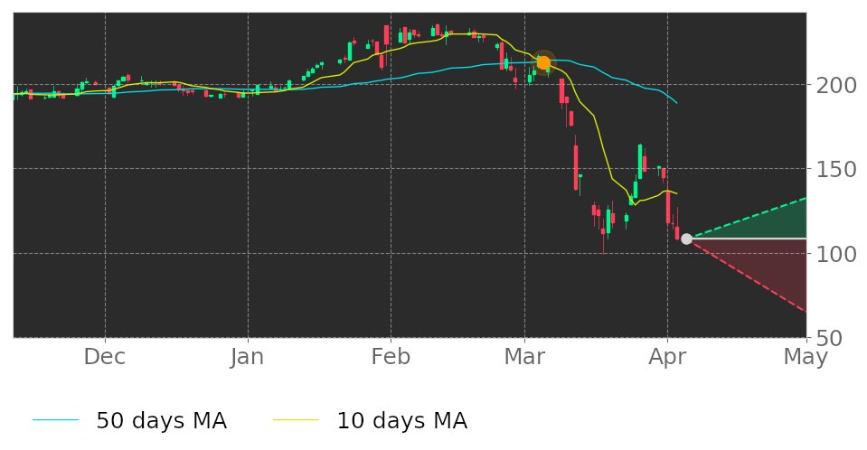 $CVCOs 10-day Moving Average moved below its 50-day Moving Average on March 5, 2020. View odds for this and other indicators:  https://tickeron.com/go/1444363   #CavcoIndustries  #stockmarket  #stock  #technicalanalysis  #money  #trading  #investing  #daytrading  #news  #today