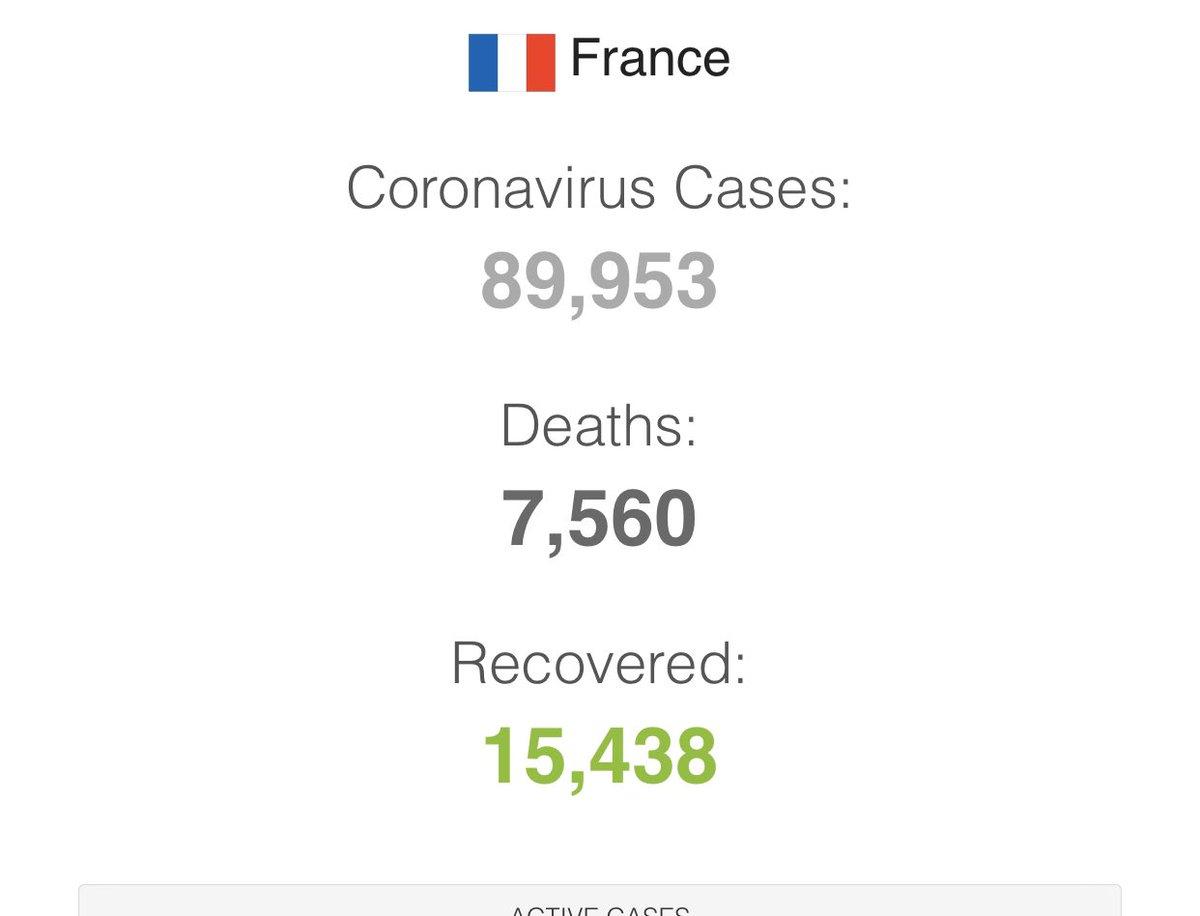 #COVID2019  La #Francia  ha ordinato 2MLD di mascherine dalla #Cina  poiché intende disporne l'OBBLIGO all'uso e farà TAMPONI anche agli ASINTOMATICI. (Ditelo a #OMS ) Quasi 90.000 contagi #coronavirus  e 7.560 morti:ora aggiungono alle statistiche anche i morti nelle case di riposo