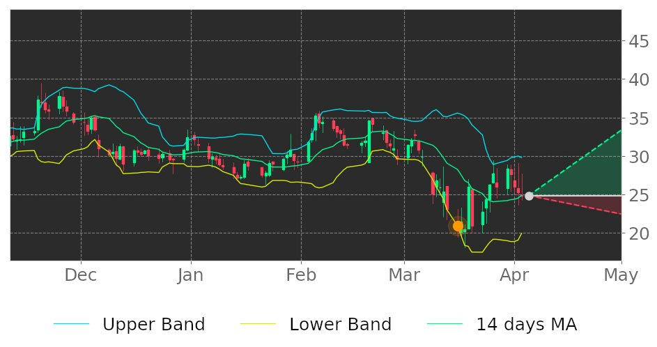 $ODT in Uptrend: price expected to rise as it breaks its lower Bollinger Band on March 16, 2020. View odds for this and other indicators:  https://tickeron.com/go/1444496   #OdonateTherapeutics  #stockmarket  #stock  #technicalanalysis  #money  #trading  #investing  #daytrading  #news  #today
