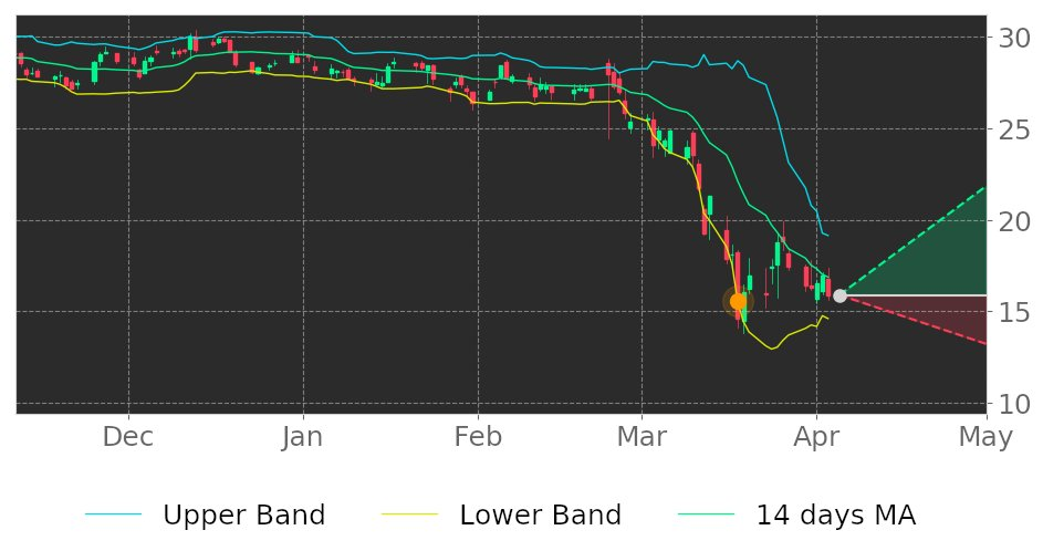 $CTB in Uptrend: price may jump up because it broke its lower Bollinger Band on March 18, 2020. View odds for this and other indicators:  https://tickeron.com/go/1444492   #stockmarket  #stock  #technicalanalysis  #money  #trading  #investing  #daytrading  #news  #today
