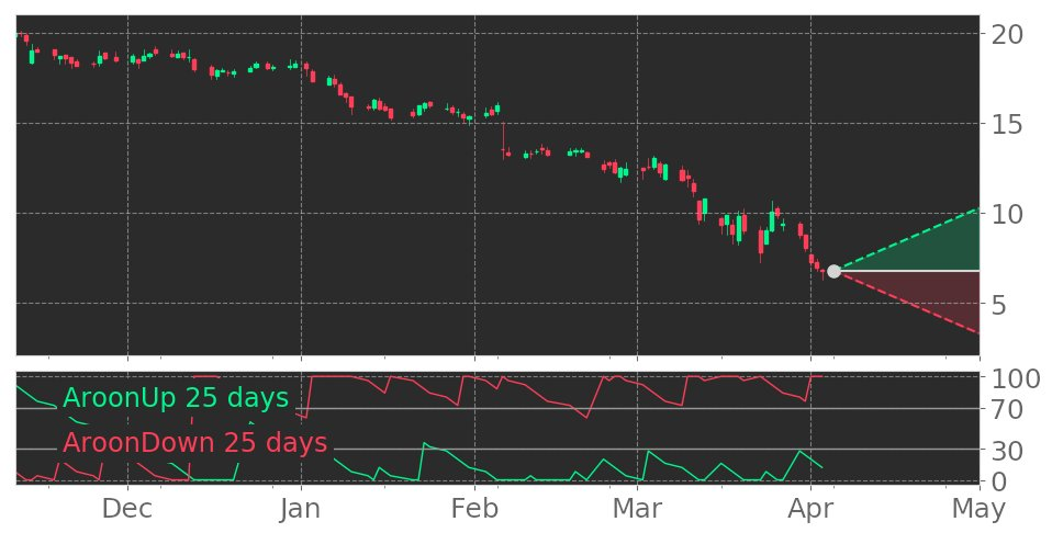 $SBHs Aroon indicator reaches into Uptrend on April 3, 2020. View odds for this and other indicators:  https://tickeron.com/go/1444500   #SallyBeautyHoldings  #stockmarket  #stock  #technicalanalysis  #money  #trading  #investing  #daytrading  #news  #today