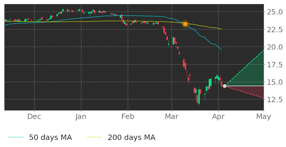 $OCFC in Downtrend: 50-day Moving Average moved below 200-day Moving Average on March 10, 2020. View odds for this and other indicators:  https://tickeron.com/go/1444503   #OceanFirstFinancial  #stockmarket  #stock  #technicalanalysis  #money  #trading  #investing  #daytrading  #news  #today