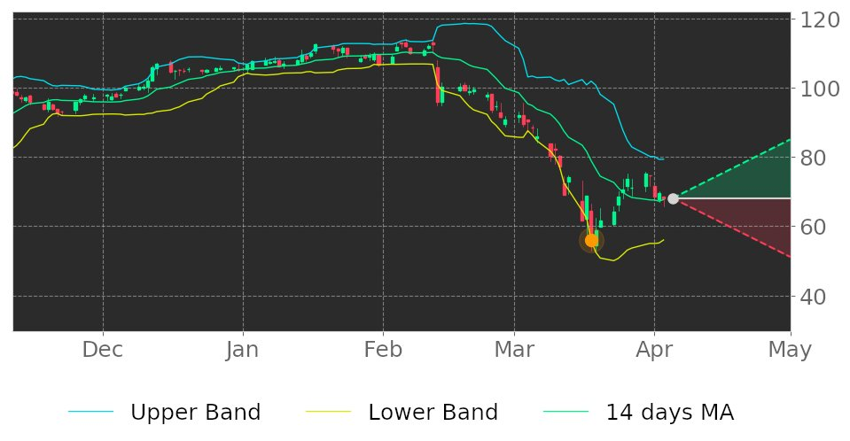 $KAI in Uptrend: price may jump up because it broke its lower Bollinger Band on March 18, 2020. View odds for this and other indicators:  https://tickeron.com/go/1444507   #Kadant  #stockmarket  #stock  #technicalanalysis  #money  #trading  #investing  #daytrading  #news  #today