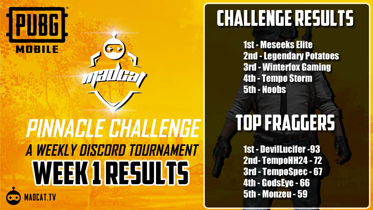 """Week 1 of @PUBGMOBILE MadcatTV """"Pinnacle Challenge"""" is in the books! and guess what!?  1st and 2nd for @OmenElite Content Creator Teams! 1st - MeSeeks Elite  2nd - Legendary Potatoes  #OMENUP  Shoutout to the @MeseeksPUBG Crew and our TOP Fragger @itsgodseye  #PUBGMVIPpic.twitter.com/CyM6nn5ca3"""