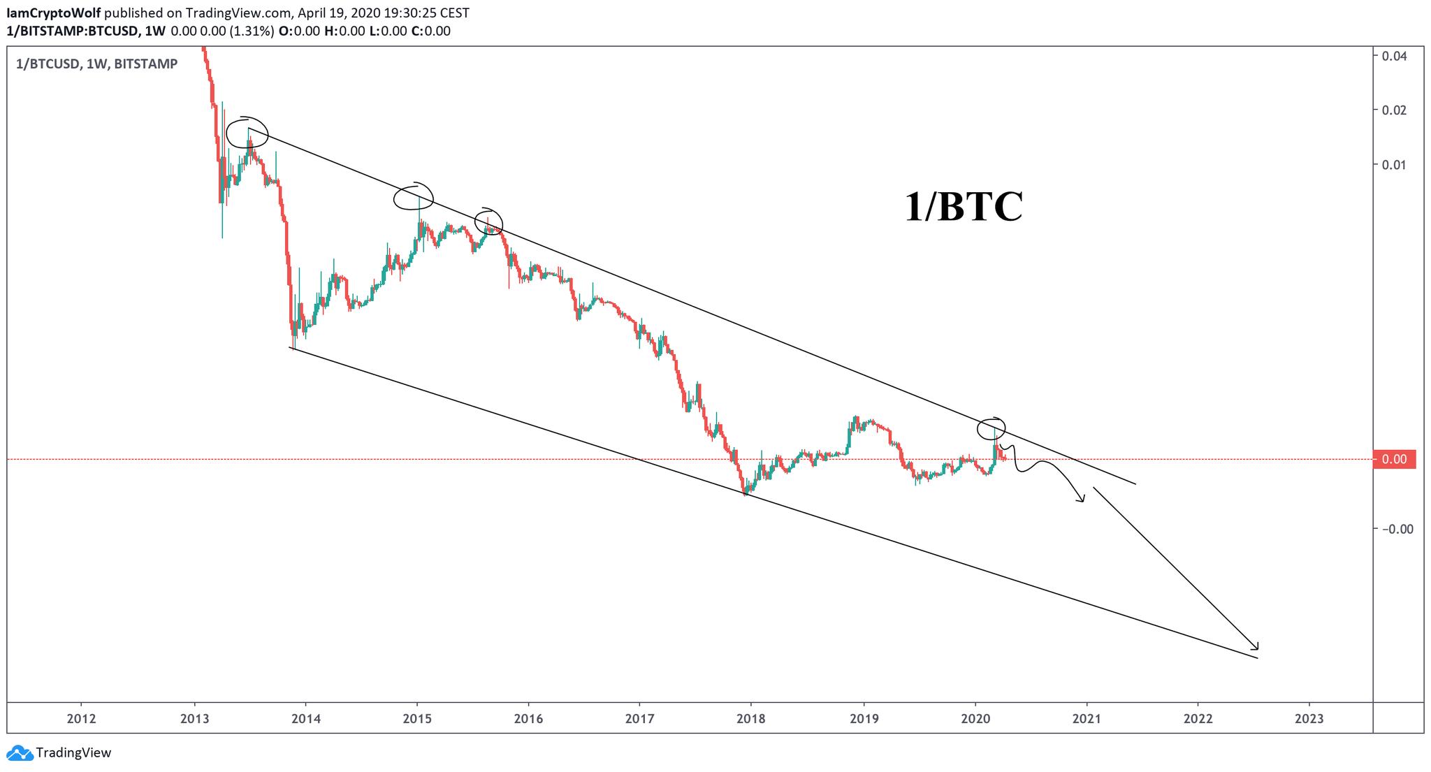Kryptowährungen: Bitcoin Chart