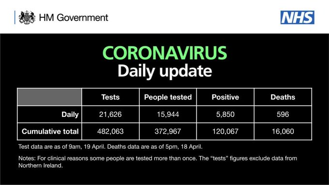 As of 9am 19 April, 482,063 tests have concluded, with 21,626 tests on 18 April.   372,967 people have been tested of which 120,067 tested positive.   As of 5pm on 18 April, of those hospitalised in the UK who tested positive for coronavirus, 16,060 have sadly died.