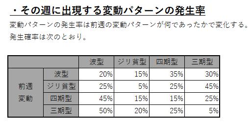 変動パターン あつ森 株価