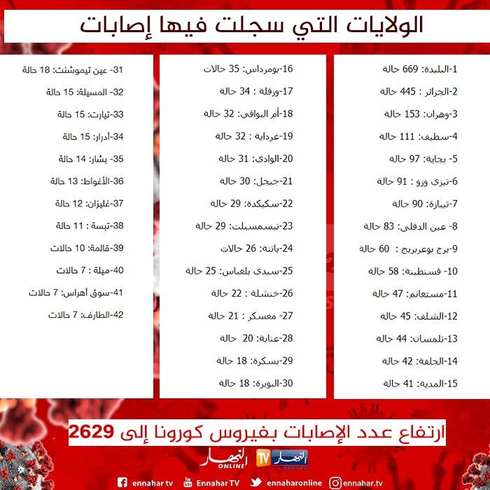 صحيفة النهار   روبايين: إطلاق قافلة خيرية غدا لمداشر البليدة لتوزيع  المساعدات وإجراء الفحوصات للعائلات المعوزة