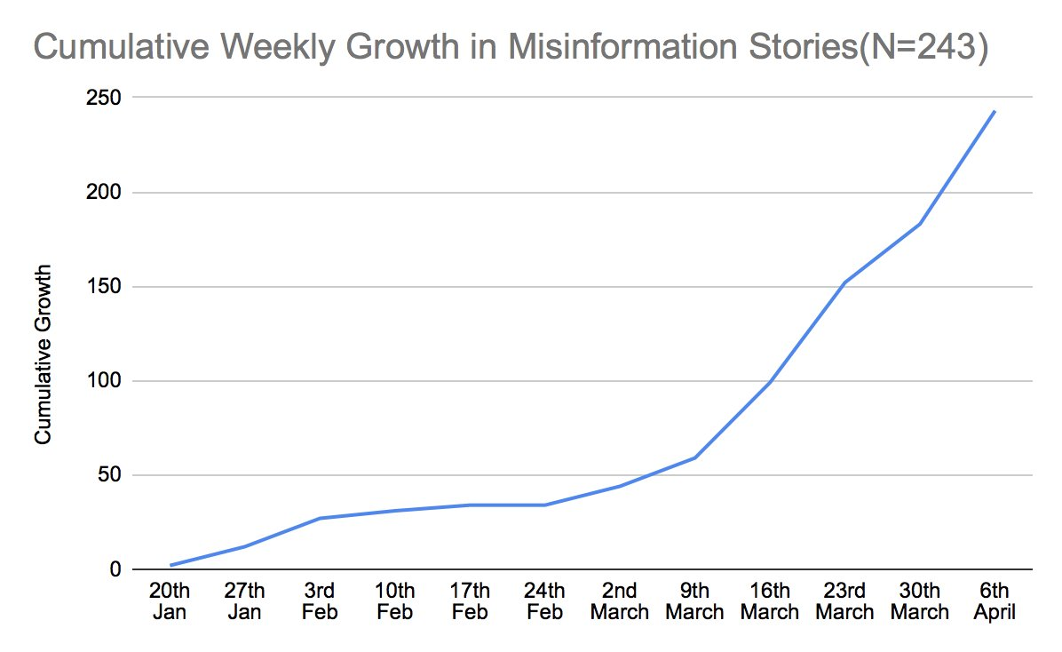 We studied misinformation around COVID-19 in India since Jan 2020. Results + full archive here:  https://t.co/zKKQi8AS6V  Misinformation has: 1. grown steadily, particularly after Janata Curfew 2. moved towards cultural issues  @SyedaZainabA @saumya_sagarika @Divyanshukukret 👏 https://t.co/OtxYETRRfC