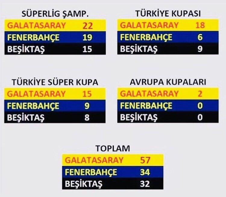 ÖZlemişiz bir güncelleme yapalım yine , geçilmezleri #kupa #geçilmez 🏆 https://t.co/Q6xsdlzeiR
