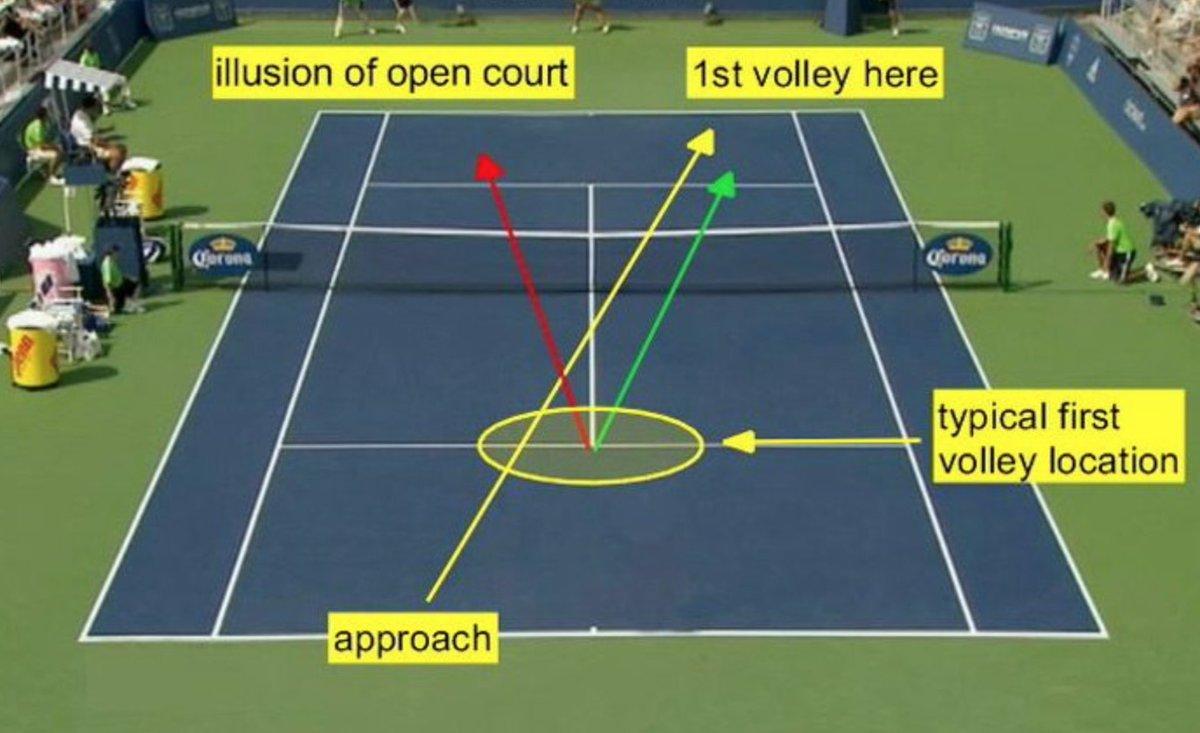 Singles tactics tennis 7 Tennis