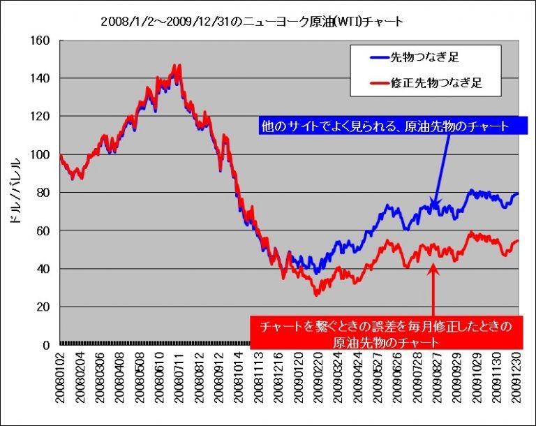 野村 原油 株価 掲示板